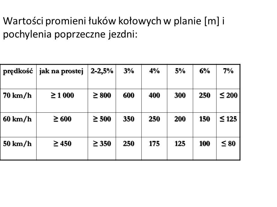 Wartości promieni łuków kołowych w planie [m] i pochylenia poprzeczne jezdni: